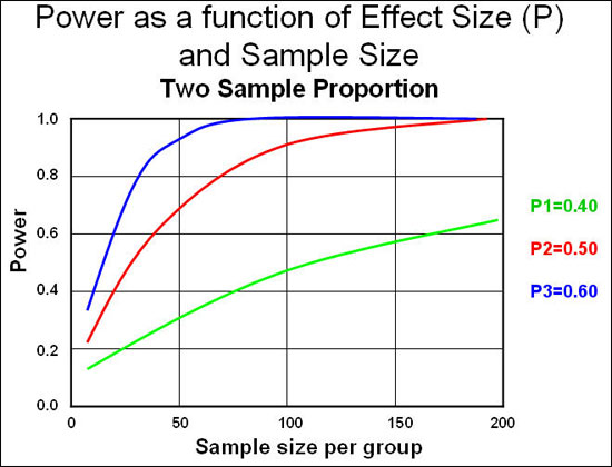 Epiville: Popup -- Power and Sample Size - an Introduction